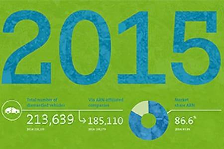 infographic, duurzaamheidsverslag 2015, arn